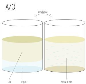 cosa sono gli emulsionanti - A/O