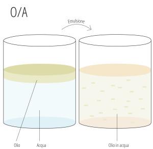 cosa sono gli emulsionanti - O/A