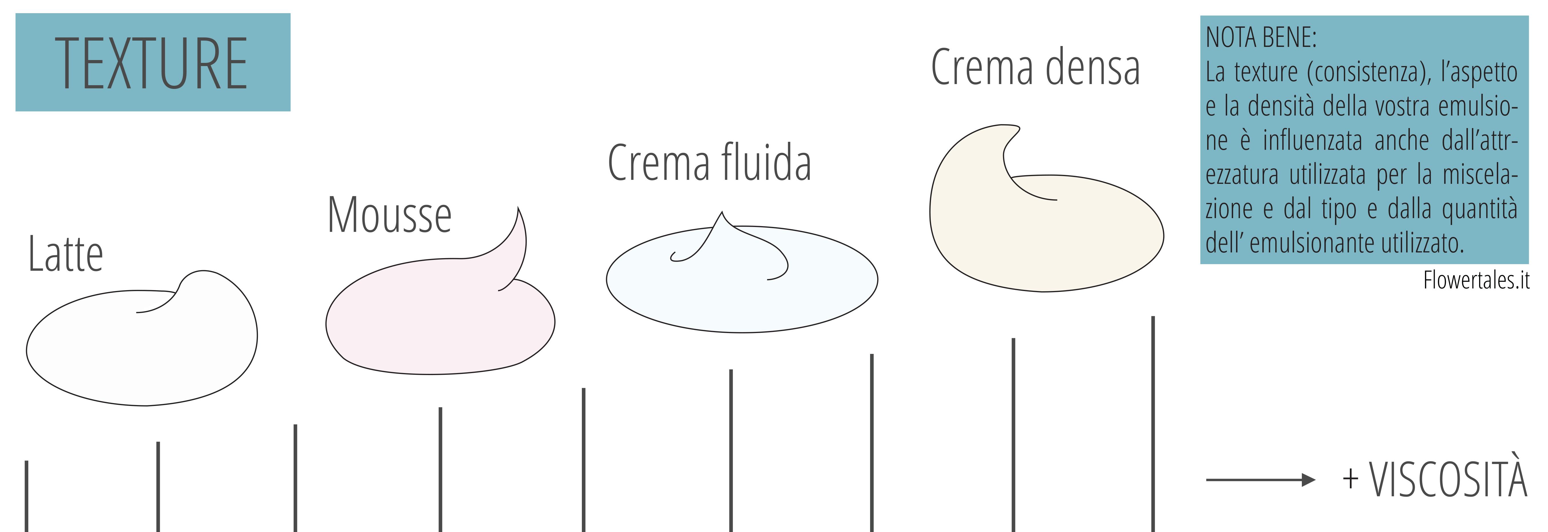 come fare una crema viso - Texture