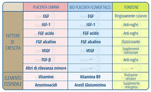 fattori di crescita - bio placenta sostituto di estratti placentali in cosmesi naturale fai-da-te