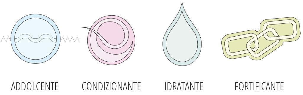 proteine del grano - attivo condizionanti capelli - Flower Tale cosmetica naturale fai da te
